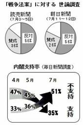 世論調査と内閣支持率