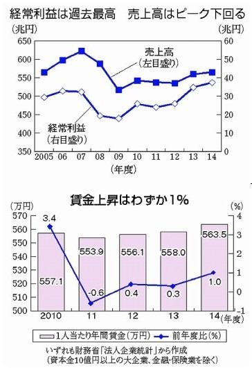 利益・賃金グラフ