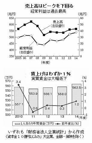 経常利益・賃金グラフ