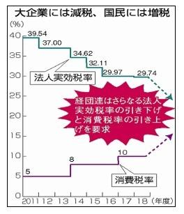 消費税と法人税グラフ