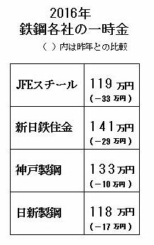 2016鉄鋼各社一時金額