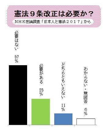 9条世論調査