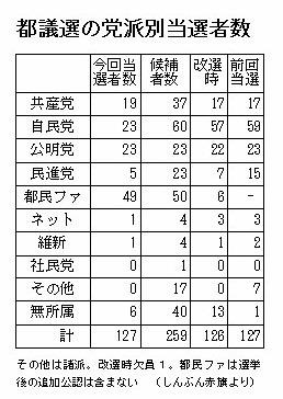 都議選当選者数