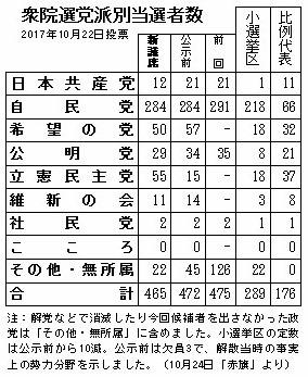 総選挙結果表