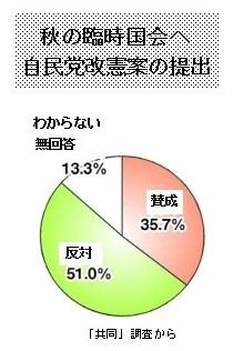 世論調査1