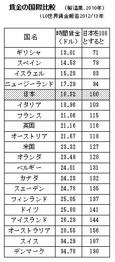 賃金国際比較表