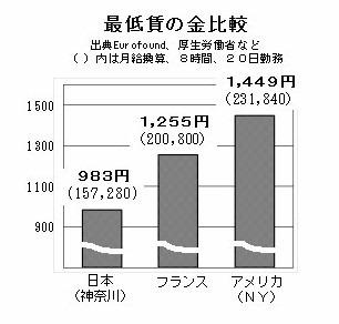 最低賃金比較表