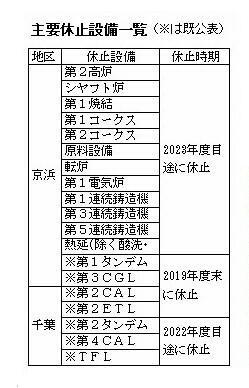 JFE合理化計画2